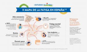 Principales datos del segundo estudio Mapa de la Fatiga